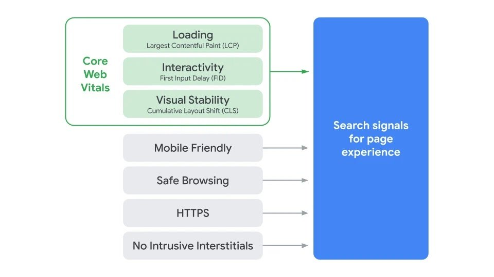 google oppdatering 2021 page experiance SEO rangering